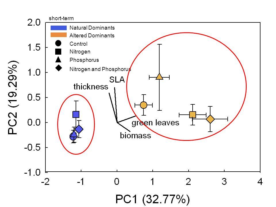 Natural Dominants Altered Dominants Control Nitrogen Phosphorus Nitrogen and Phosphorus short-term