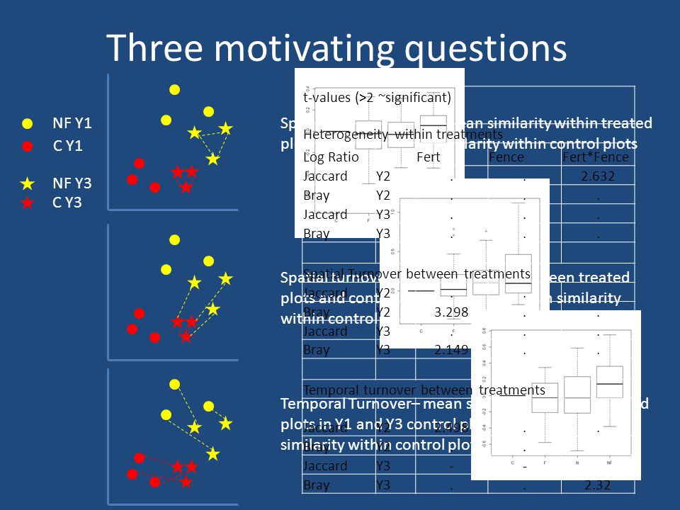 Three motivating questions NF Y1 NF Y3 C Y1 C Y3 Spatial heterogeneity – mean similarity within treated plots relative to mean similarity within control plots Spatial turnover– mean similarity between treated plots and control plots relative to mean similarity within control plots Temporal Turnover– mean similarity between treated plots in Y1 and Y3 control plots relative to mean similarity within control plots in Y1 and Y3 t-values (>2 ~significant) Heterogeneity within treatments Log RatioFertFenceFert*Fence JaccardY2..2.632 BrayY2...