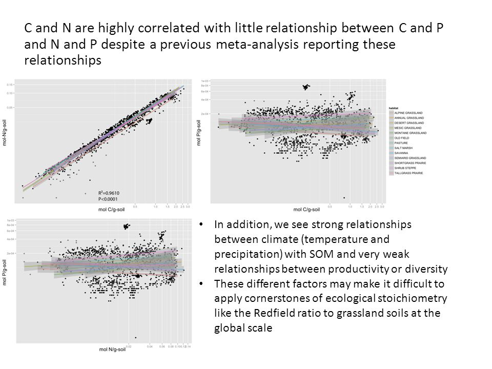 C and N are highly correlated with little relationship between C and P and N and P despite a previous meta-analysis reporting these relationships In addition, we see strong relationships between climate (temperature and precipitation) with SOM and very weak relationships between productivity or diversity These different factors may make it difficult to apply cornerstones of ecological stoichiometry like the Redfield ratio to grassland soils at the global scale