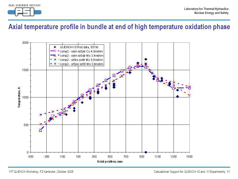 Calculational Support for QUENCH-10 and -11 Experiments, 11 Laboratory for Thermal Hydraulics Nuclear Energy and Safety 11 th QUENCH Workshop, FZ Karlsruhe,October 2005 Axial temperature profile in bundle at end of high temperature oxidation phase