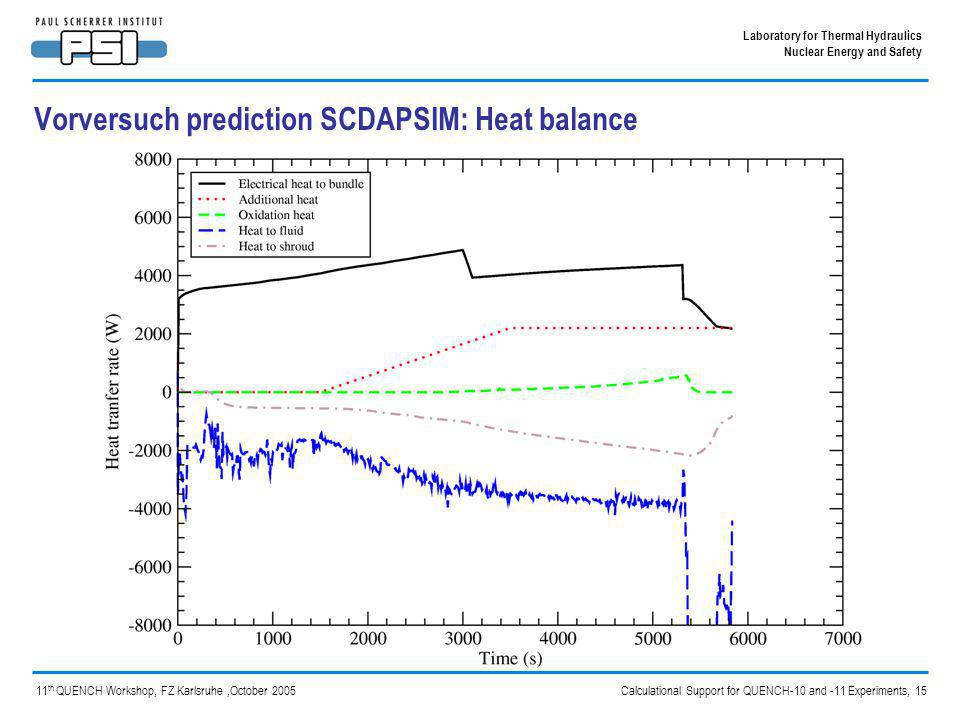 Calculational Support for QUENCH-10 and -11 Experiments, 15 Laboratory for Thermal Hydraulics Nuclear Energy and Safety 11 th QUENCH Workshop, FZ Karlsruhe,October 2005 Vorversuch prediction SCDAPSIM: Heat balance