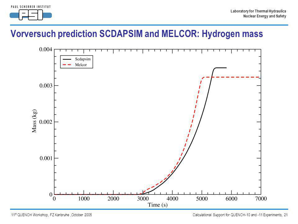 Calculational Support for QUENCH-10 and -11 Experiments, 21 Laboratory for Thermal Hydraulics Nuclear Energy and Safety 11 th QUENCH Workshop, FZ Karlsruhe,October 2005 Vorversuch prediction SCDAPSIM and MELCOR: Hydrogen mass
