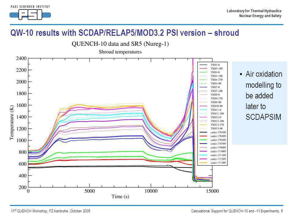 Calculational Support for QUENCH-10 and -11 Experiments, 6 Laboratory for Thermal Hydraulics Nuclear Energy and Safety 11 th QUENCH Workshop, FZ Karlsruhe,October 2005 QUENCH-10 input model using SCDAPSIM Same basic model as used for SCDAP/RELAP5 – Derived from one supplied by FZK Noding and components – Central unheated rod, inner heated rods, outer heated rods, corner rods, shroud, Ar and water cooling systems – 16 axial nodes to represent the test section – 10 x 0.1 m nodes for the tungsten heated section Comparative calculations performed amongst SCDAPSIM, S/R5 PSI version and S/R5 IRS versions with the same input as far as possible – Some changes needed to take into account the different models and options available – External resistance of the heater rods used as a tuning parameter, aiming to match the total H 2 production of 47.3g in the steam pre-oxidation period