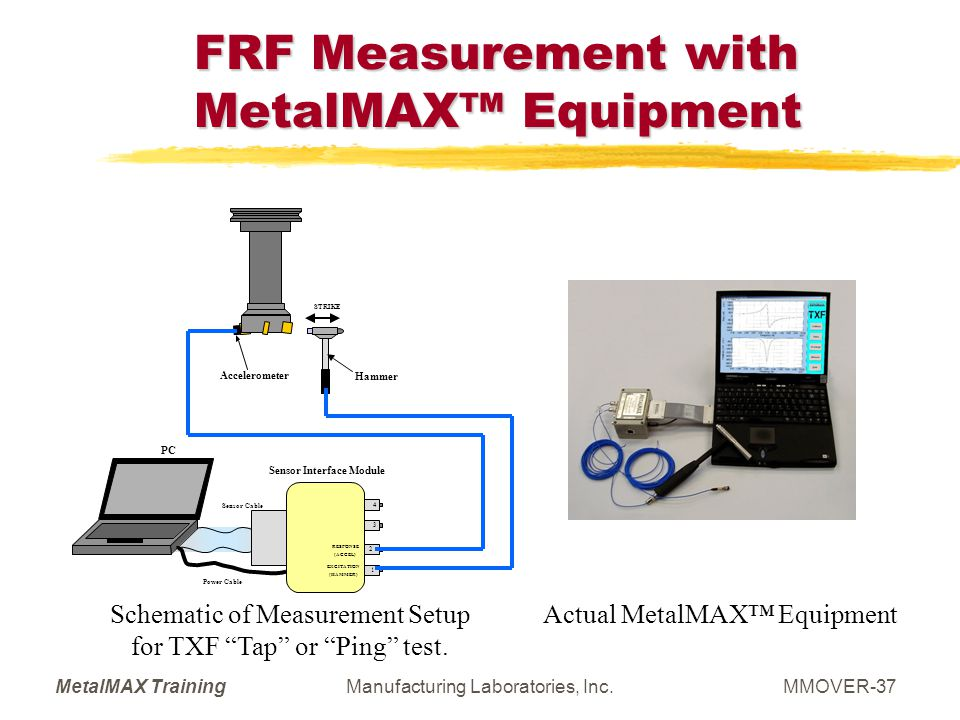 MetalMAX TrainingManufacturing Laboratories, Inc.MMOVER-37 FRF Measurement with MetalMAX Equipment Schematic of Measurement Setup for TXF Tap or Ping
