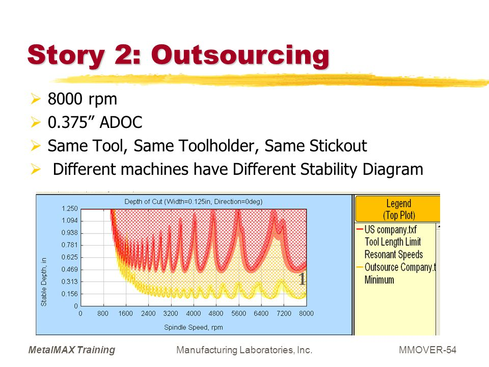 MetalMAX TrainingManufacturing Laboratories, Inc.MMOVER-54 Story 2: Outsourcing 8000 rpm 0.375 ADOC Same Tool, Same Toolholder, Same Stickout Differen