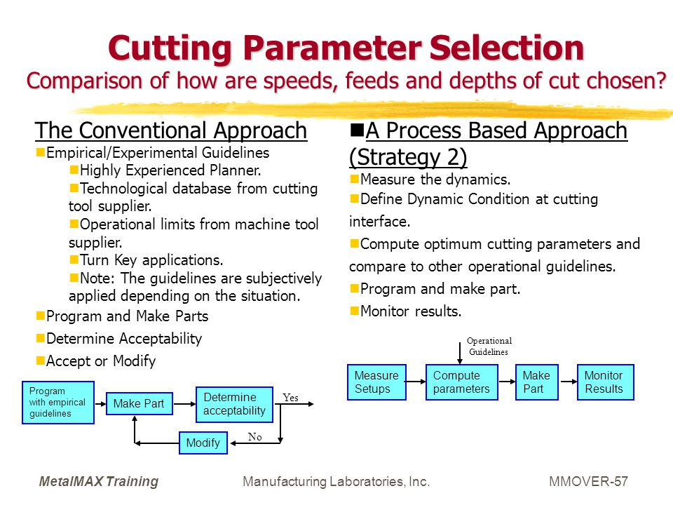 MetalMAX TrainingManufacturing Laboratories, Inc.MMOVER-57 Cutting Parameter Selection Comparison of how are speeds, feeds and depths of cut chosen? T