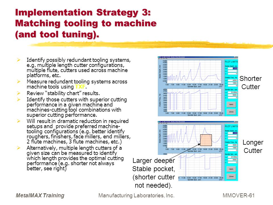 MetalMAX TrainingManufacturing Laboratories, Inc.MMOVER-61 Implementation Strategy 3: Matching tooling to machine (and tool tuning). Identify possibly