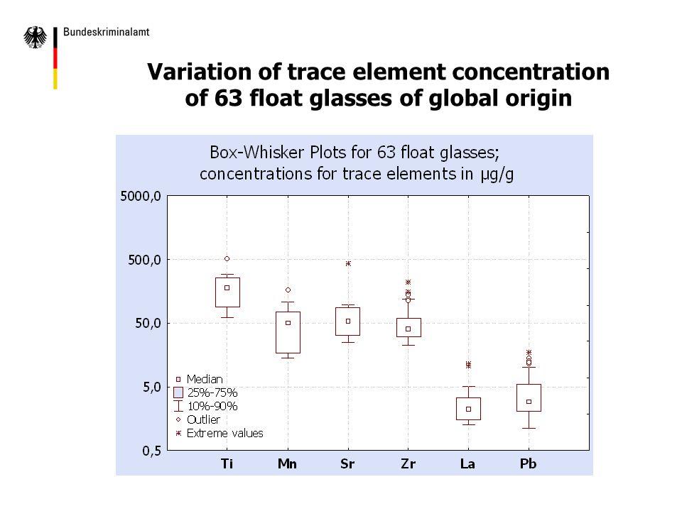 Variation of trace element concentration of 63 float glasses of global origin
