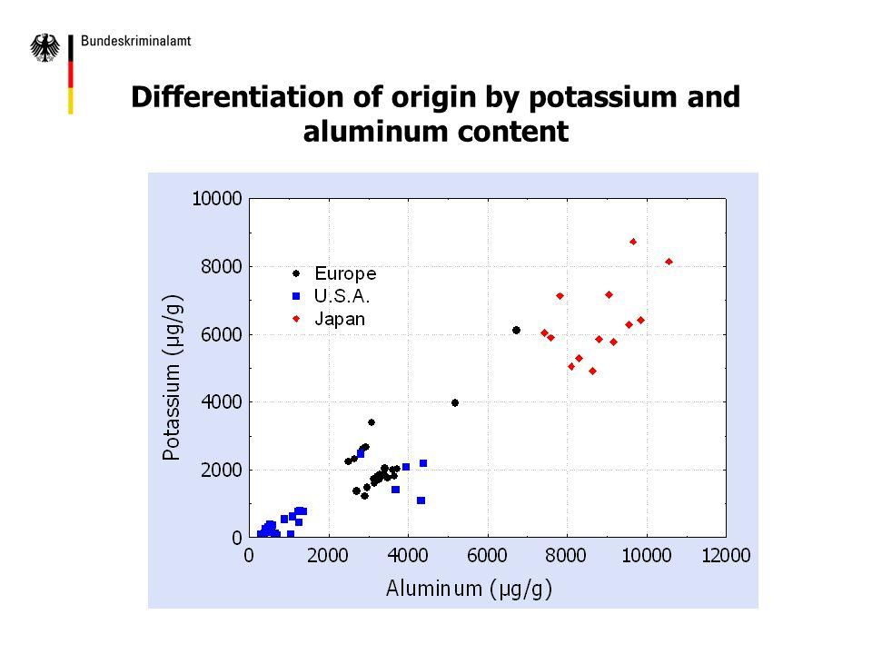 Differentiation of origin by potassium and aluminum content