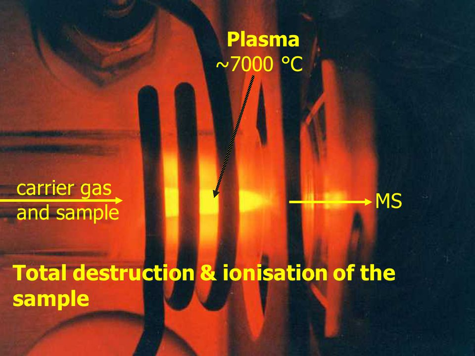 Plasma ~7000 °C carrier gas and sample MS Total destruction & ionisation of the sample