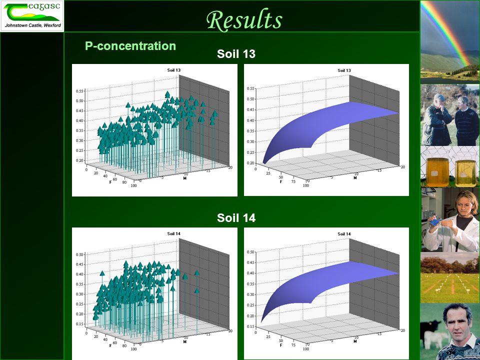 Results P-concentration Soil 13 Soil 14