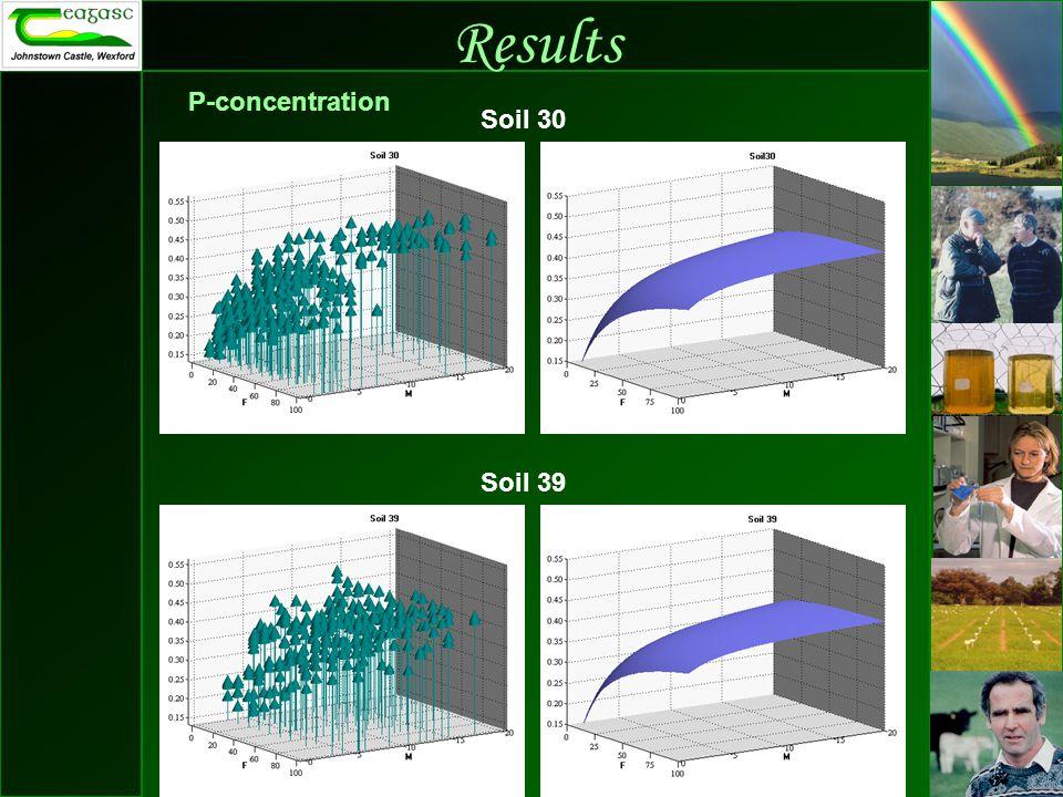 Results P-concentration Soil 30 Soil 39