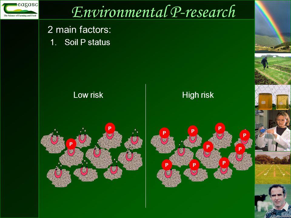 Environmental P-research 2 main factors: P P 1.Soil P status P P P P P P P PP Low riskHigh risk