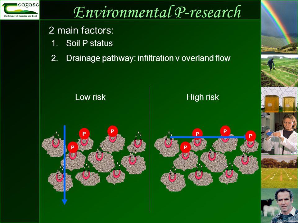 Environmental P-research 2 main factors: P P 1.Soil P status 2.Drainage pathway: infiltration v overland flow P P P Low riskHigh risk P P