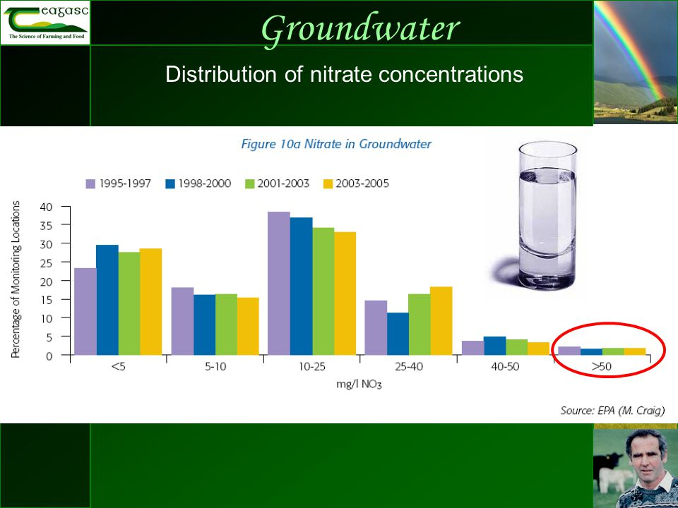 Groundwater Distribution of nitrate concentrations