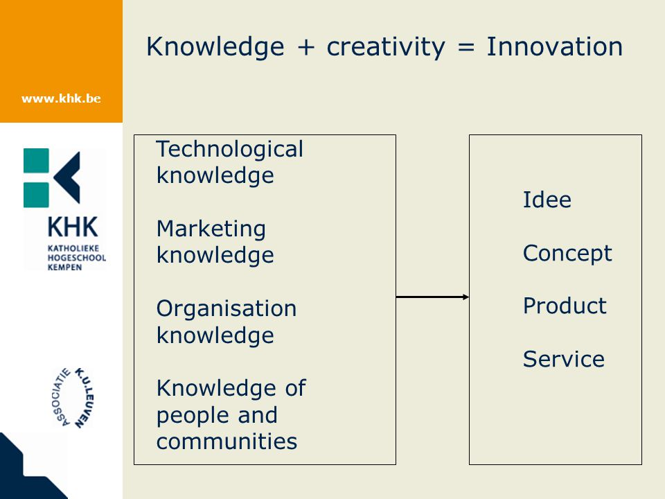 www.khk.be Knowledge + creativity = Innovation Technological knowledge Marketing knowledge Organisation knowledge Knowledge of people and communities Idee Concept Product Service