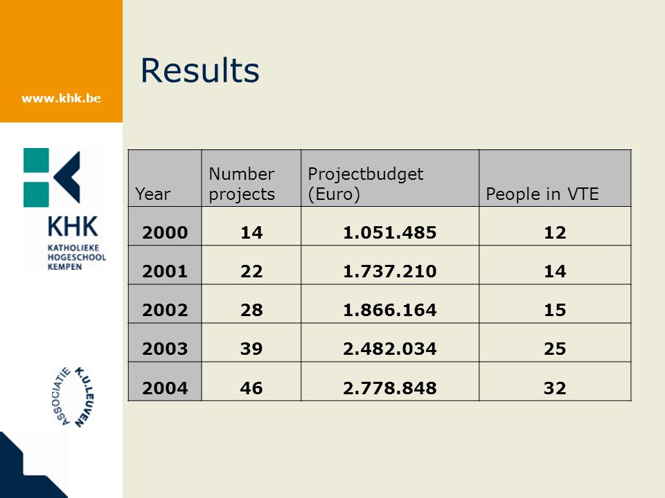 www.khk.be Results Year Number projects Projectbudget (Euro)People in VTE 2000141.051.48512 2001221.737.21014 2002281.866.16415 2003392.482.03425 2004462.778.84832