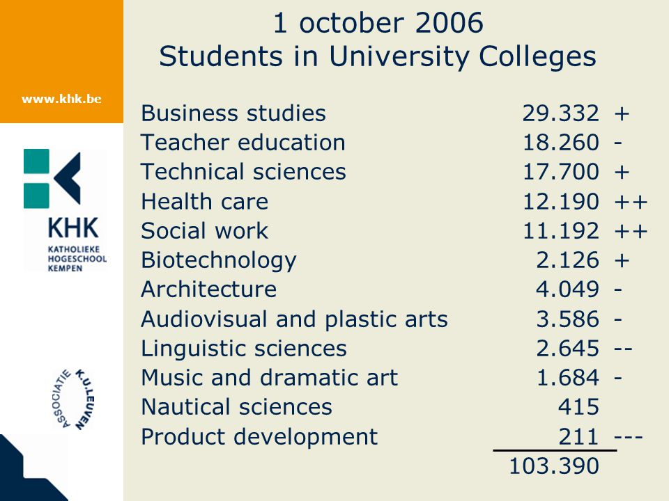 www.khk.be 1 october 2006 Students in University Colleges Business studies29.332+ Teacher education18.260- Technical sciences17.700+ Health care12.190++ Social work11.192++ Biotechnology2.126+ Architecture4.049- Audiovisual and plastic arts3.586- Linguistic sciences2.645-- Music and dramatic art1.684- Nautical sciences415 Product development211--- 103.390