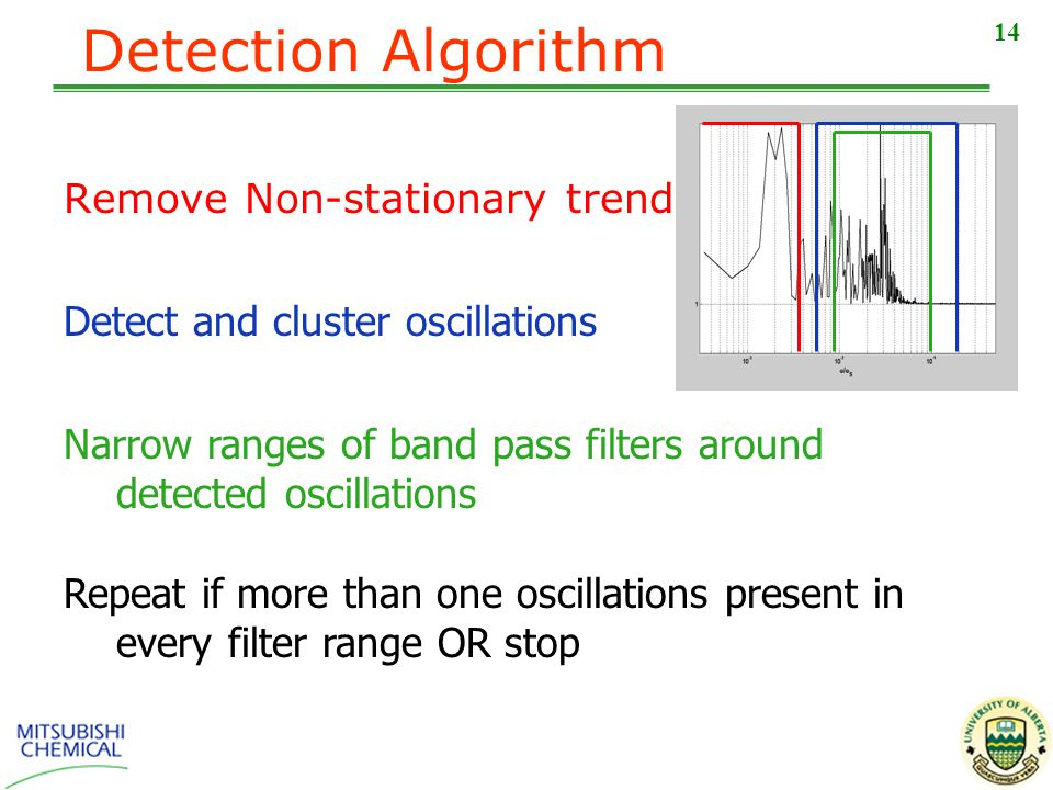 14 Detection Algorithm Remove Non-stationary trends Repeat if more than one oscillations present in every filter range OR stop Detect and cluster oscillations Narrow ranges of band pass filters around detected oscillations