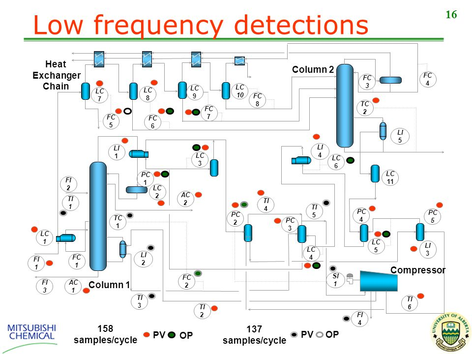 16 Low frequency detections 158 samples/cycle 137 samples/cycle PV OP PV OP