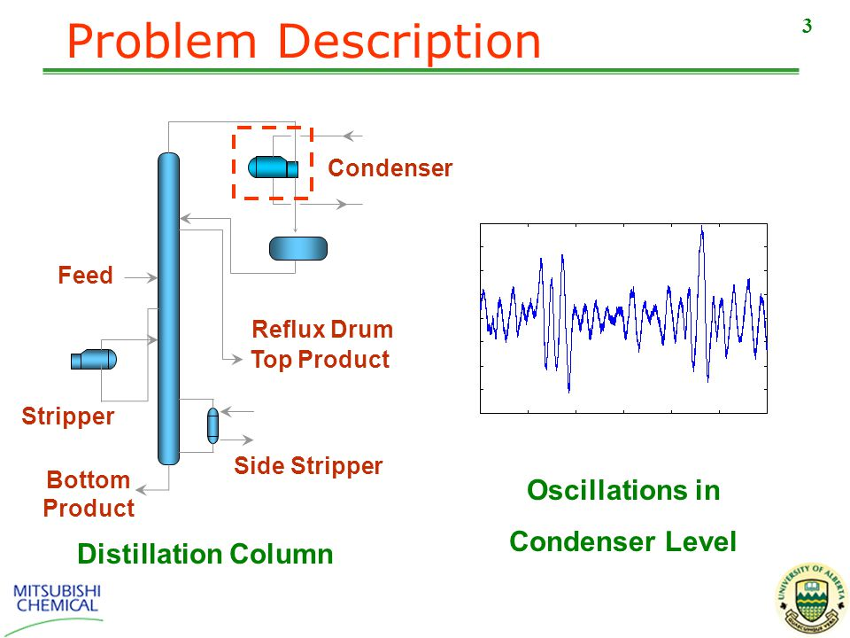 3 Problem Description Feed Condenser Top Product Reflux Drum Side Stripper Stripper Distillation Column Oscillations in Condenser Level Bottom Product