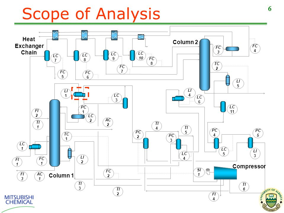 6 Scope of Analysis