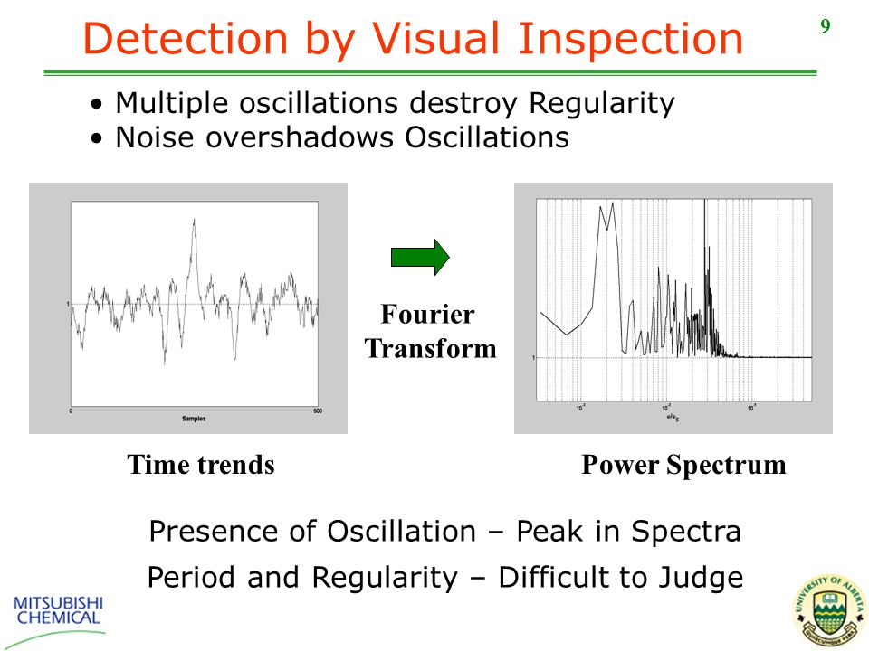 9 Detection by Visual Inspection Fourier Transform Time trends Presence of Oscillation – Peak in Spectra Period and Regularity – Difficult to Judge Multiple oscillations destroy Regularity Noise overshadows Oscillations Power Spectrum