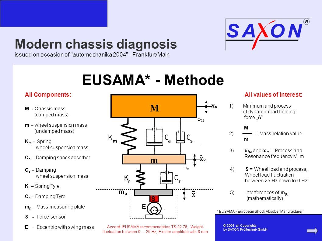 Modern chassis diagnosis issued on occasion of automechanika 2004 - Frankfurt/Main Xo X E S mpmp ωMωM ωmωm M m EUSAMA* - Methode M - Chassis mass (damped mass) m – wheel suspension mass (undamped mass) K m – Spring wheel suspension mass C a – Damping shock absorber C s – Damping wheel suspension mass K r – Spring Tyre C r – Damping Tyre m p – Mass measuring plate S - Force sensor E - Eccentric with swing mass All values of interest: 3) ω M and ω m = Process and Resonance frequency M, m 4) S = Wheel load and process, Wheel load fluctuation between 25 Hz down to 0 Hz 1) Minimum and process of dynamic road holding force A 5) Interferences of m (f) (mathematically) All Components: M 2) = Mass relation value m Accord.