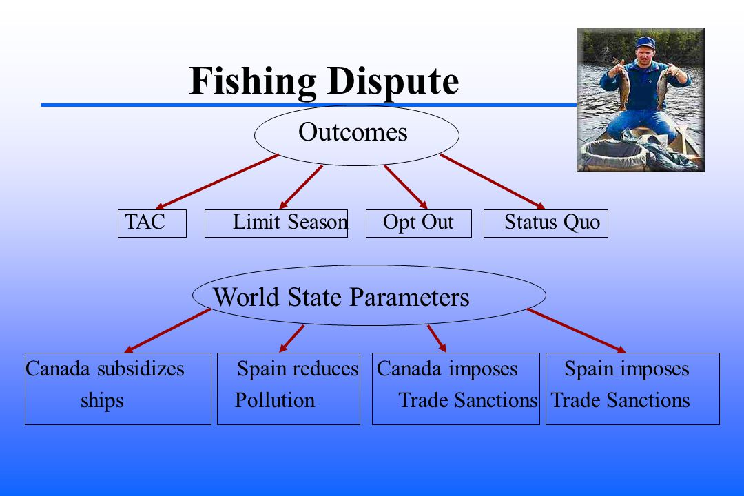 Fishing Dispute Outcomes TAC Limit Season Opt Out Status Quo World State Parameters Canada subsidizes Spain reduces Canada imposes Spain imposes ships Pollution Trade Sanctions Trade Sanctions