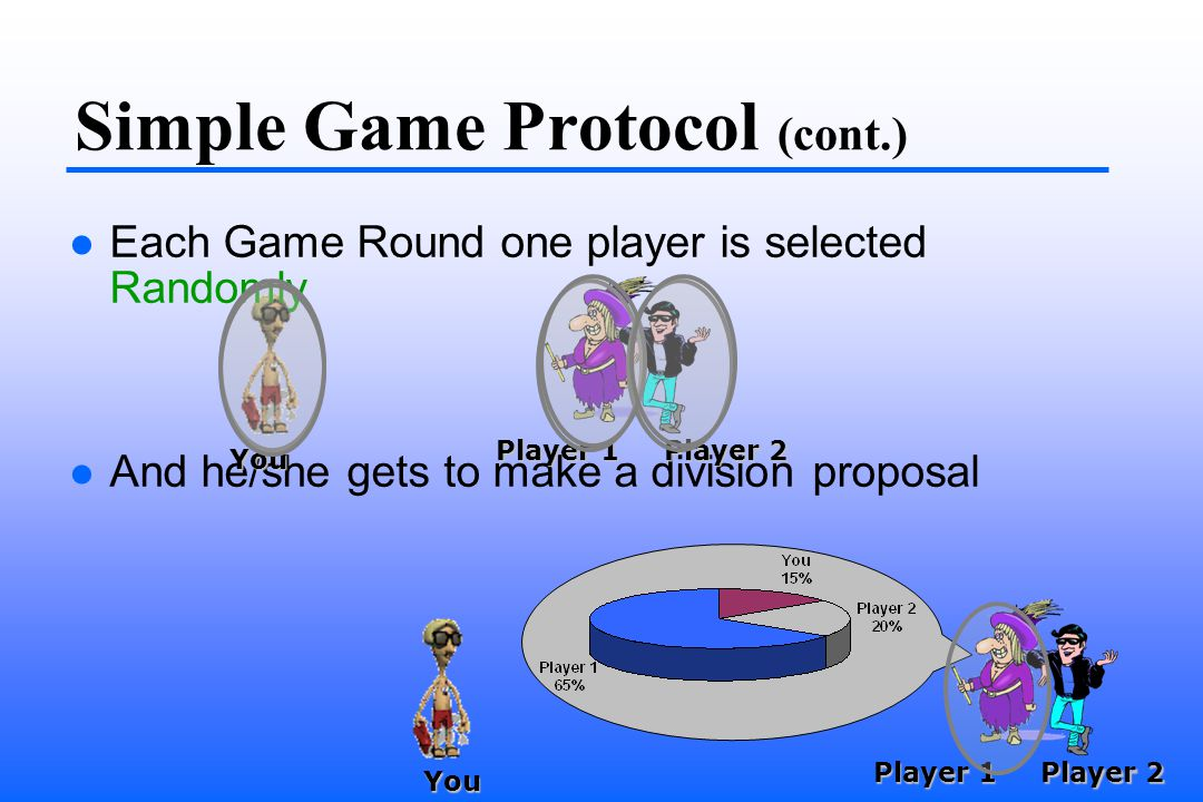 Simple Game Protocol (cont.) Each Game Round one player is selected Randomly And he/she gets to make a division proposal You Player 1 Player 2 You Player 1 Player 2