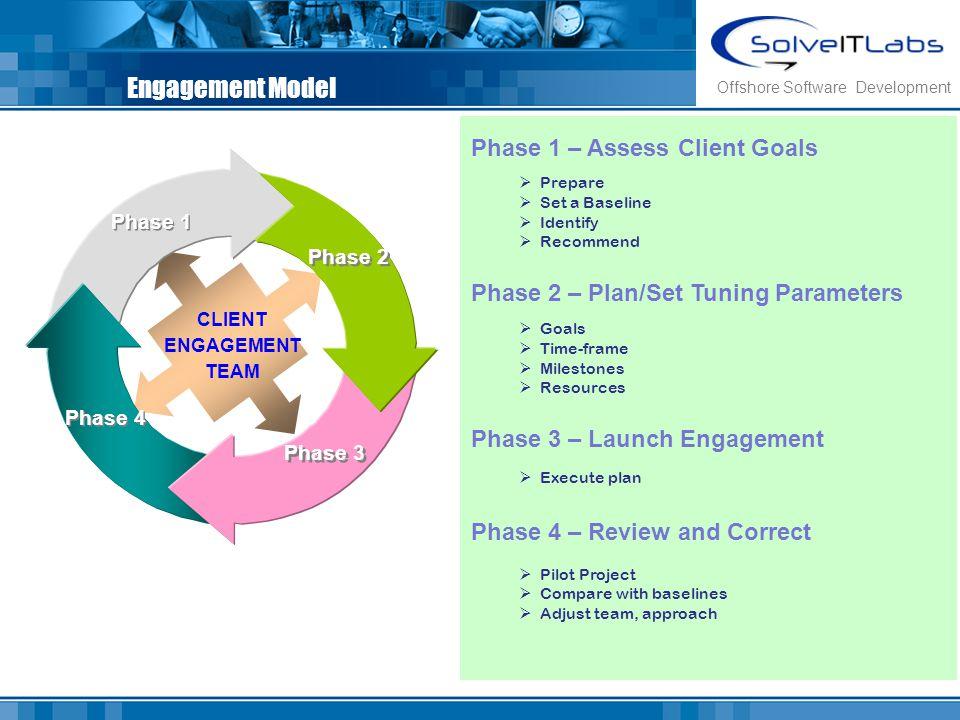 Engagement Model Phase 4 Phase 1 Phase 3 Phase 2 CLIENT ENGAGEMENT TEAM Phase 1 – Assess Client Goals Prepare Set a Baseline Identify Recommend Phase