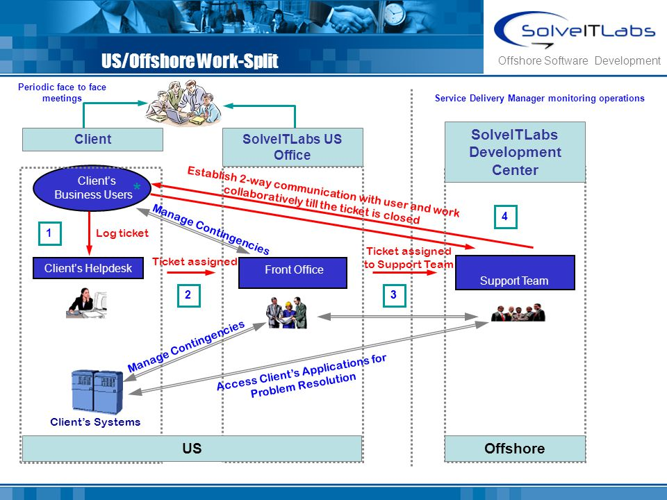 US/Offshore Work-Split 1 Clients Business Users * Clients Helpdesk Front Office Support Team Clients Systems USOffshore 23 4 ClientSolveITLabs US Offi