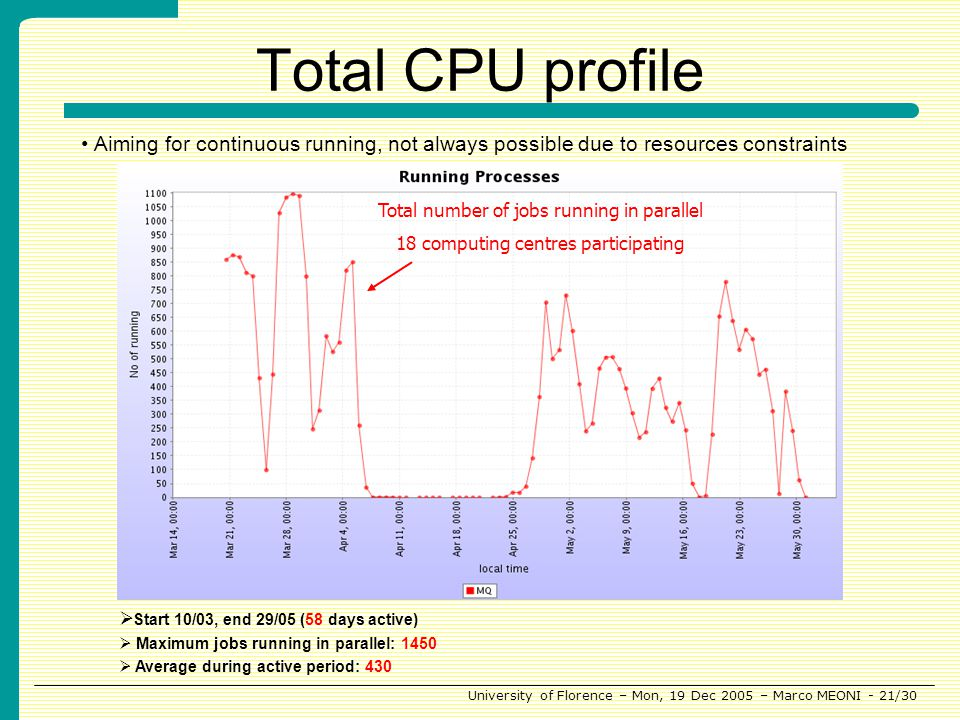 University of Florence – Mon, 19 Dec 2005 – Marco MEONI - 21/30 Start 10/03, end 29/05 (58 days active) Maximum jobs running in parallel: 1450 Average during active period: 430 Total number of jobs running in parallel 18 computing centres participating Total CPU profile Aiming for continuous running, not always possible due to resources constraints