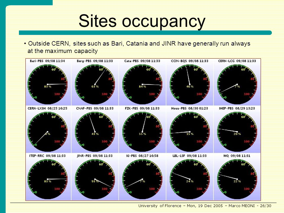 University of Florence – Mon, 19 Dec 2005 – Marco MEONI - 26/30 Sites occupancy Outside CERN, sites such as Bari, Catania and JINR have generally run always at the maximum capacity