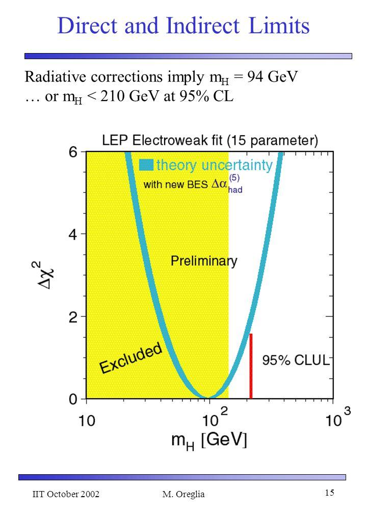 IIT October 2002M. Oreglia 14 Electroweak Observables W mass Z widthTau Asymmetry Electron asymmetry