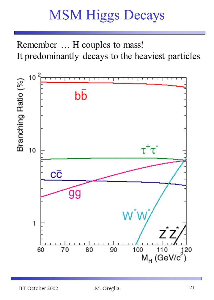 IIT October 2002M.Oreglia 21 MSM Higgs Decays Remember … H couples to mass.