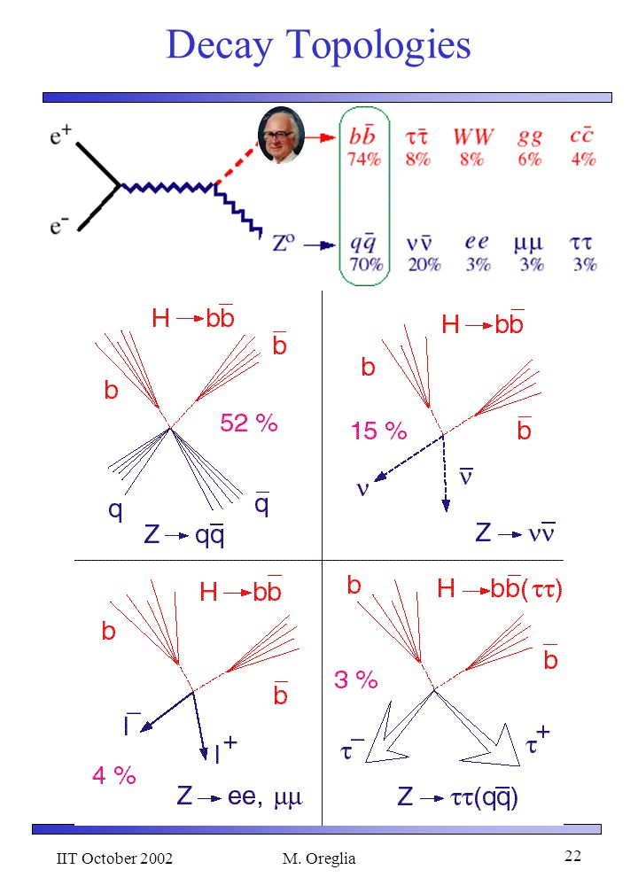 IIT October 2002M. Oreglia 21 MSM Higgs Decays Remember … H couples to mass! It predominantly decays to the heaviest particles