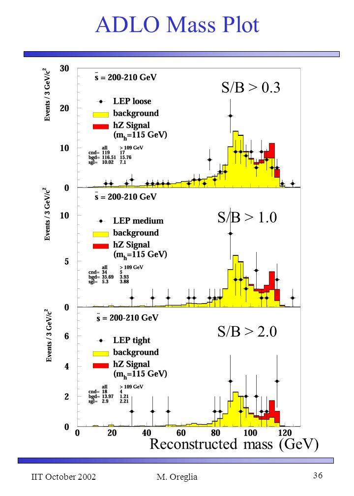 IIT October 2002M. Oreglia 36 ADLO Mass Plot S/B > 0.3 S/B > 1.0 S/B > 2.0 Reconstructed mass (GeV)