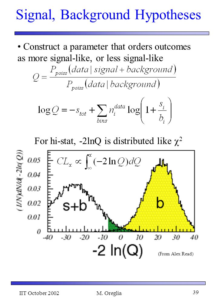 IIT October 2002M. Oreglia 38 Statistical Procedures We are looking for the Higgs within a very specific theory The mass plot does not convey all info