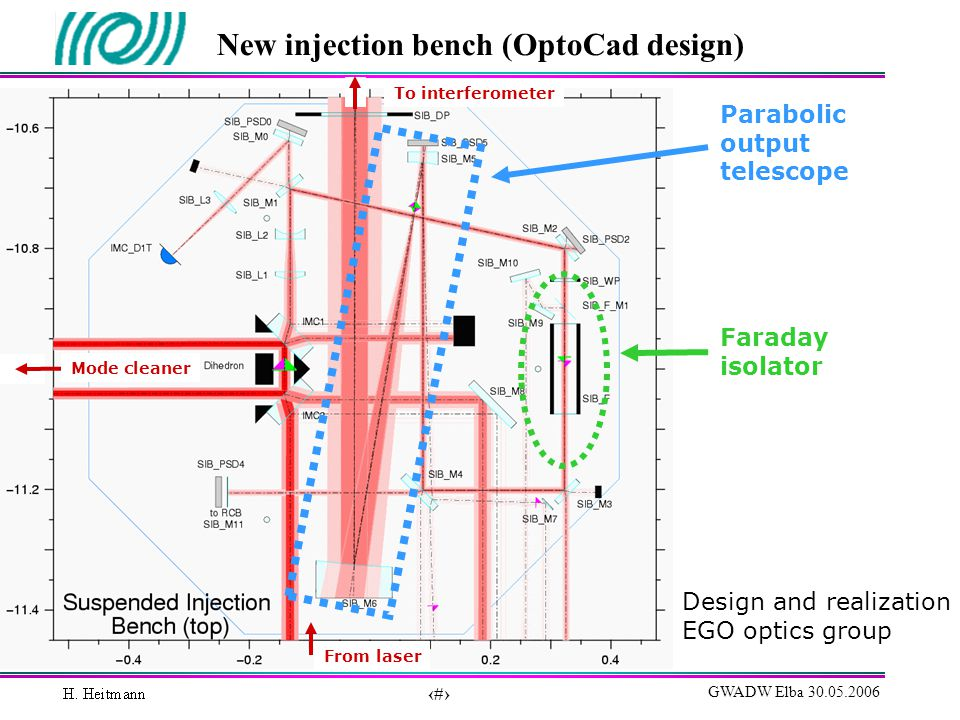 15 GWADW Elba 30.05.2006 New injection bench (OptoCad design) Design and realization EGO optics group Parabolic output telescope Faraday isolator From laser To interferometer Mode cleaner