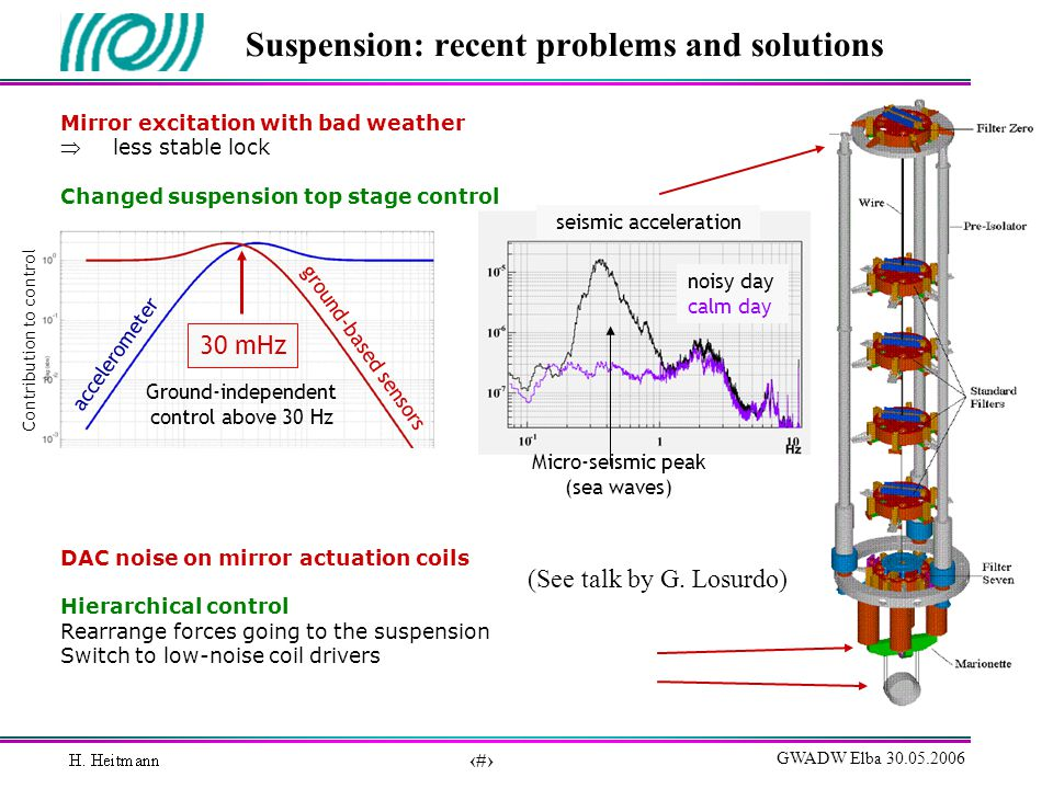 29 GWADW Elba 30.05.2006 Suspension: recent problems and solutions 30 mHz accelerometer ground-based sensors Ground-independent control above 30 Hz Mirror excitation with bad weather less stable lock Changed suspension top stage control seismic acceleration noisy day calm day Micro-seismic peak (sea waves) DAC noise on mirror actuation coils Hierarchical control Rearrange forces going to the suspension Switch to low-noise coil drivers Contribution to control (See talk by G.