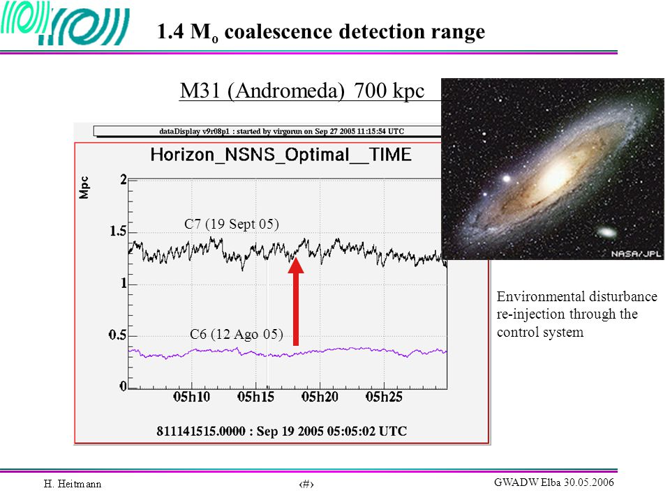 43 GWADW Elba 30.05.2006 1.4 M o coalescence detection range M31 (Andromeda) 700 kpc C7 (19 Sept 05) C6 (12 Ago 05) Environmental disturbance re-injection through the control system