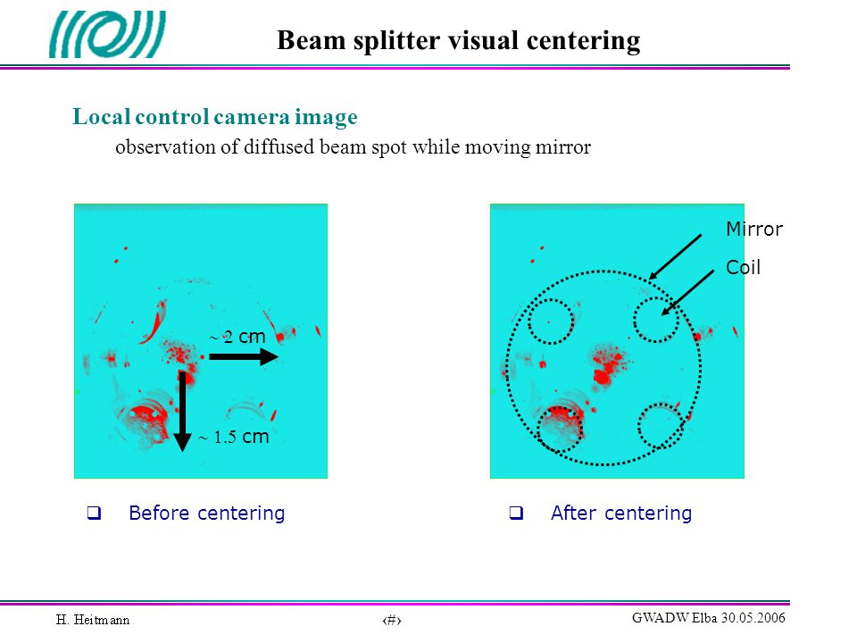 47 GWADW Elba 30.05.2006 Beam splitter visual centering Before centering After centering cm Mirror Coil Local control camera image observation of diffused beam spot while moving mirror