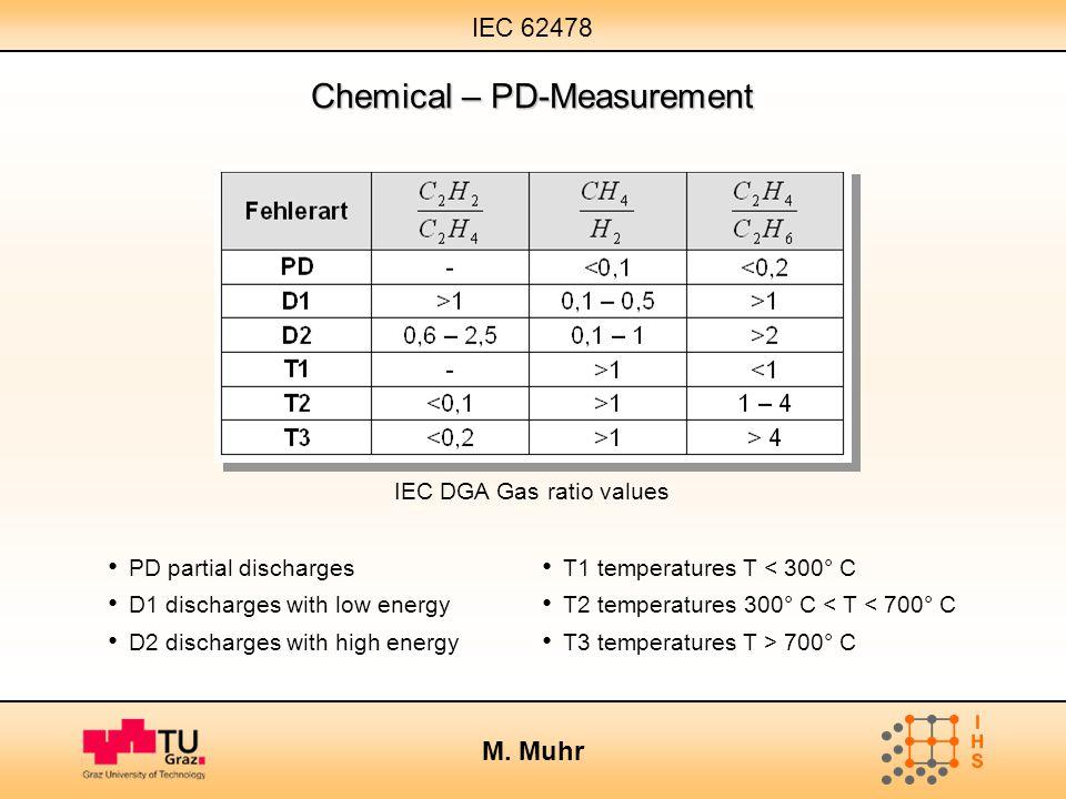 IEC 62478 M. Muhr PD partial discharges T1 temperatures T < 300° C D1 discharges with low energy T2 temperatures 300° C < T < 700° C D2 discharges wit