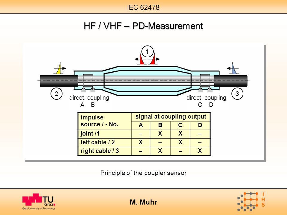 IEC 62478 M. Muhr HF / VHF – PD-Measurement Principle of the coupler sensor 2 1 3 direct. coupling A B direct. coupling C D impulse source / - No. sig