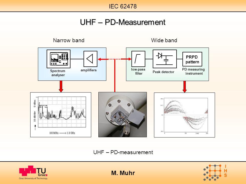 IEC 62478 M. Muhr UHF – PD-measurement low-pass filter Peak detector PD measuring instrument PRPD pattern Wide bandNarrow band Spectrum analyser ampli