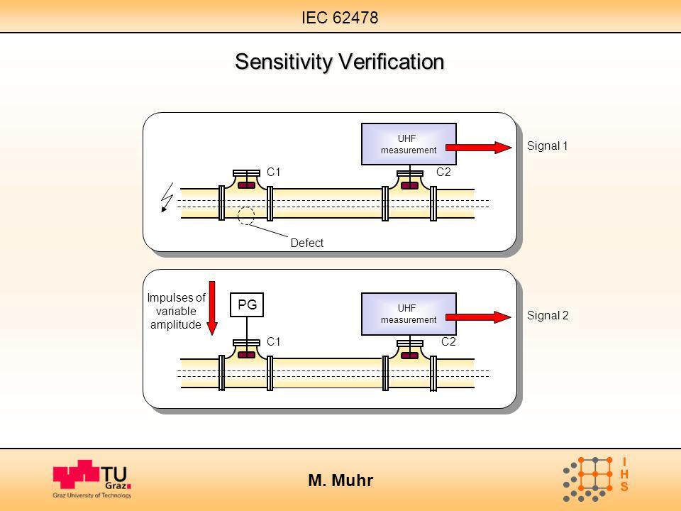 IEC 62478 M. Muhr Sensitivity Verification UHF measurement C1C2 Signal 1 Defect UHF measurement PG C1C2 Signal 2 Impulses of variable amplitude