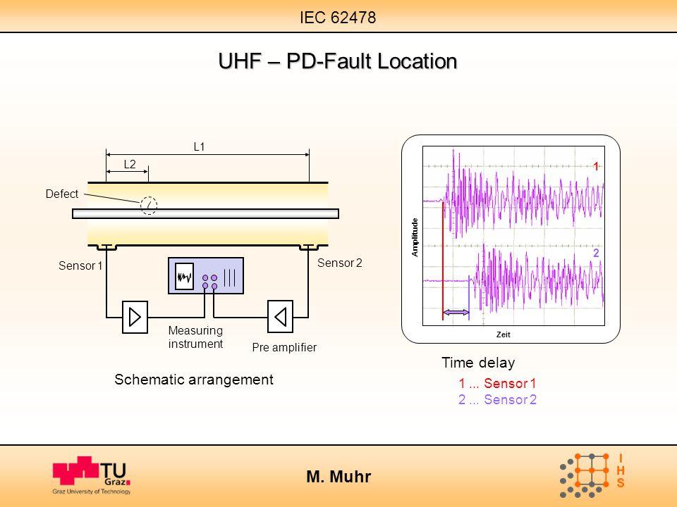 IEC 62478 M. Muhr UHF – PD-Fault Location L1 Schematic arrangement Sensor 1 Pre amplifier Measuring instrument L2 Sensor 2 1... Sensor 1 2... Sensor 2