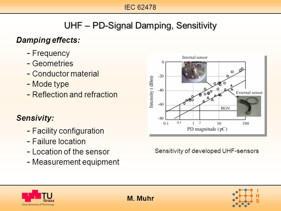 IEC 62478 M. Muhr Sensitivity of developed UHF-sensors UHF – PD-Signal Damping, Sensitivity Damping effects: - Frequency - Geometries - Conductor mate