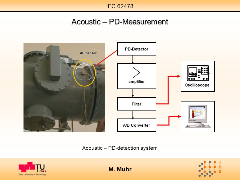 IEC 62478 M. Muhr Acoustic – PD-detection system amplifier Oscilloscope AE Sensor PD-Detector Filter A/D Converter Acoustic – PD-Measurement